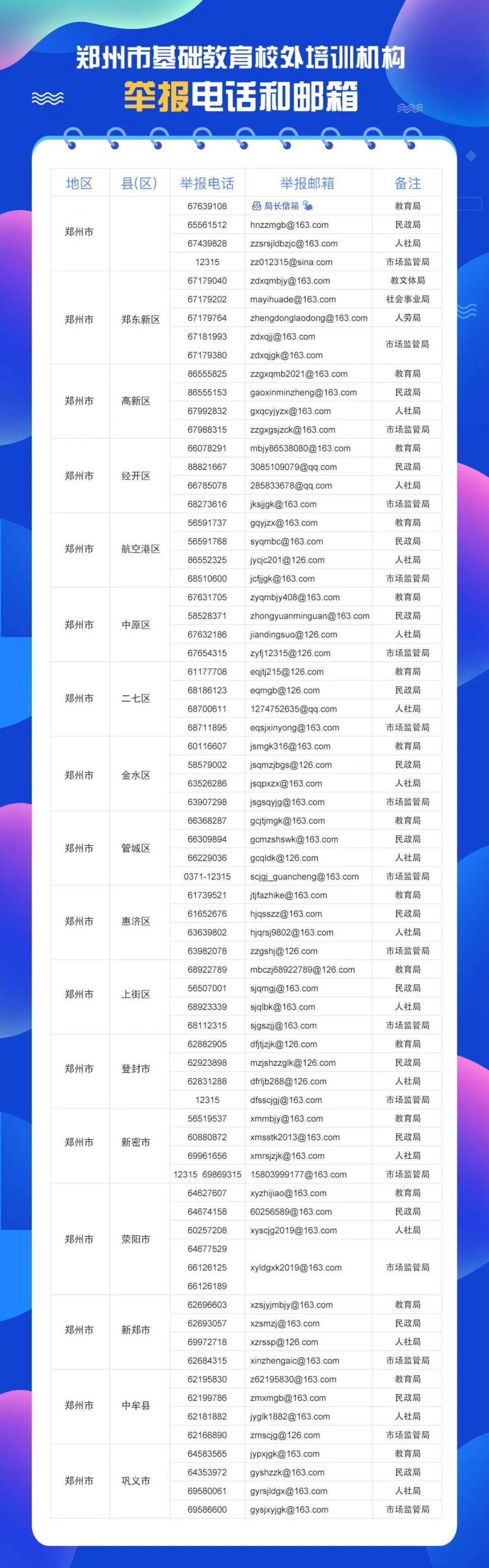 刚刚!郑州各区县(市)基础教育校外培训机构举报电话公布!